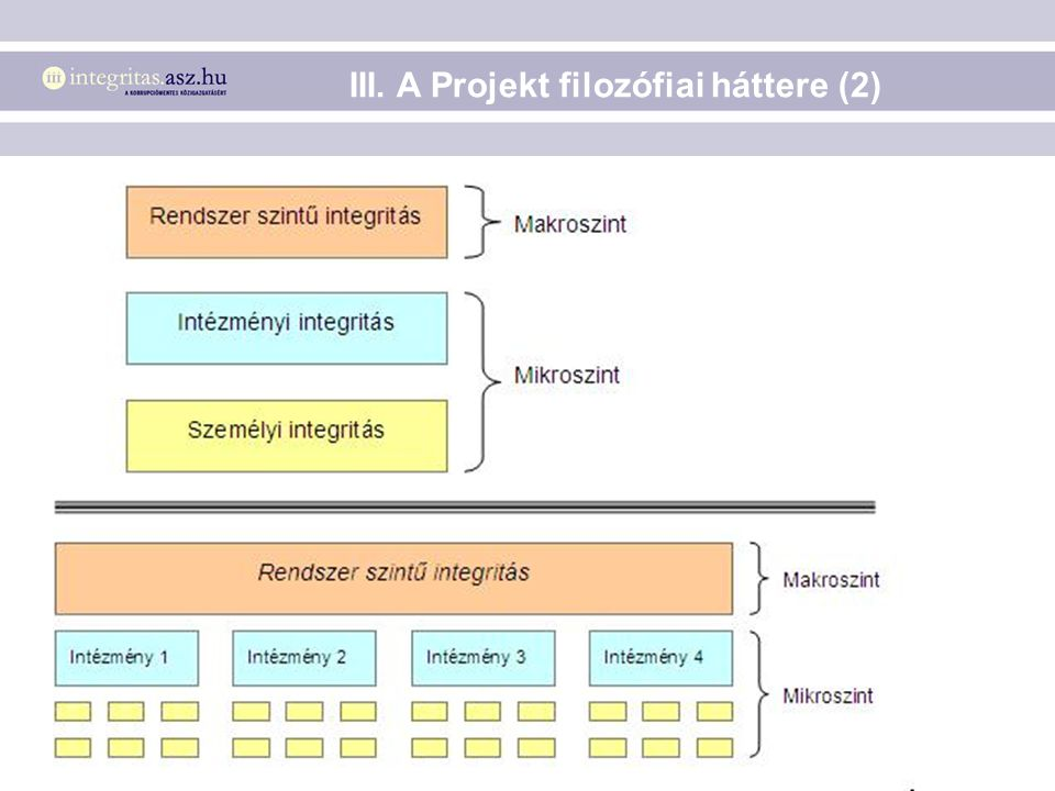 III. A Projekt filozófiai háttere (2)