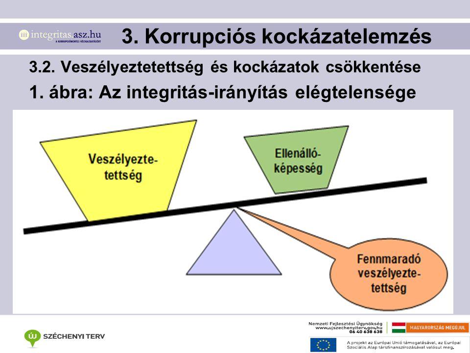 3.2. Veszélyeztetettség és kockázatok csökkentése 1. ábra: Az integritás-irányítás elégtelensége 3. Korrupciós kockázatelemzés