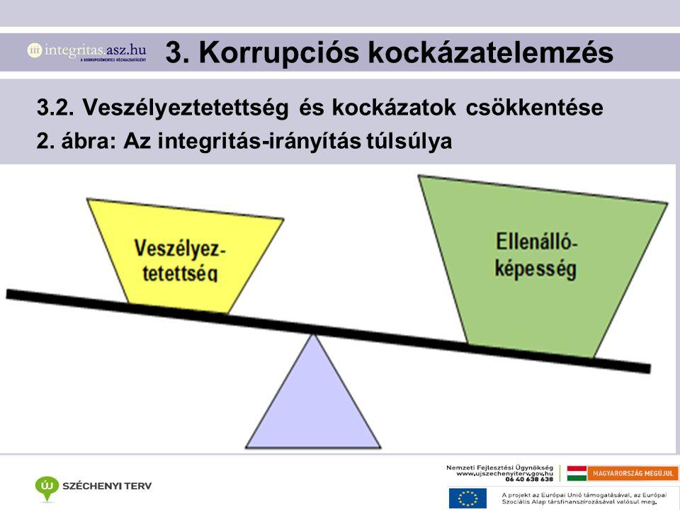 3.2. Veszélyeztetettség és kockázatok csökkentése 2. ábra: Az integritás-irányítás túlsúlya 3. Korrupciós kockázatelemzés