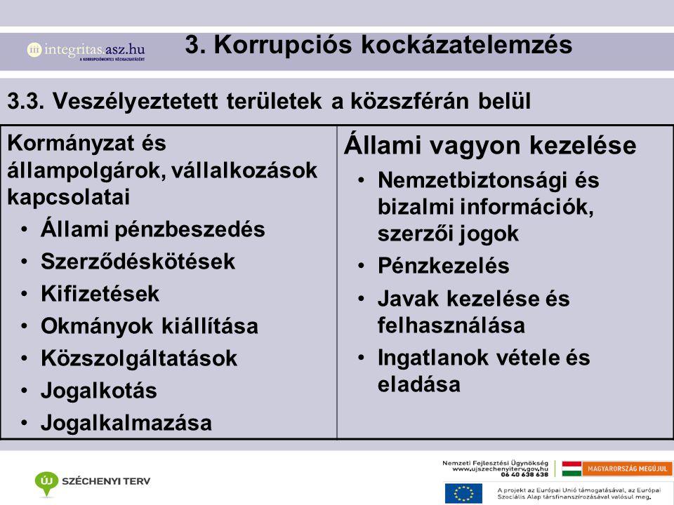 3.3. Veszélyeztetett területek a közszférán belül 3. Korrupciós kockázatelemzés Kormányzat és állampolgárok, vállalkozások kapcsolatai Állami pénzbesz