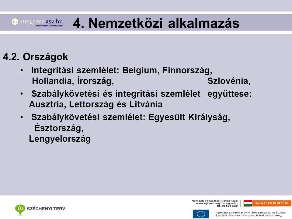 4. Nemzetközi alkalmazás 4.2. Országok Integritási szemlélet: Belgium, Finnország, Hollandia, Írország, Szlovénia, Szabálykövetési és integritási szem