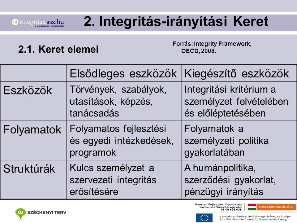 2. Integritás-irányítási Keret 2.1. Keret elemei Elsődleges eszközökKiegészítő eszközök Eszközök Törvények, szabályok, utasítások, képzés, tanácsadás