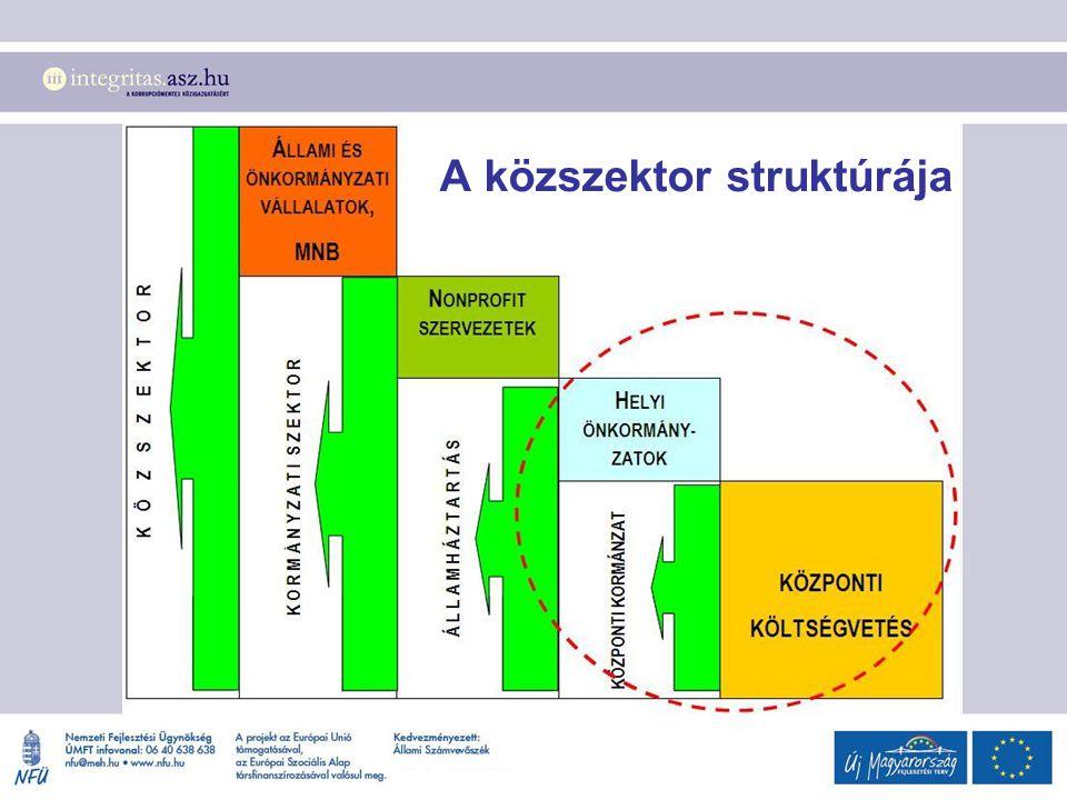 A közszektor struktúrája