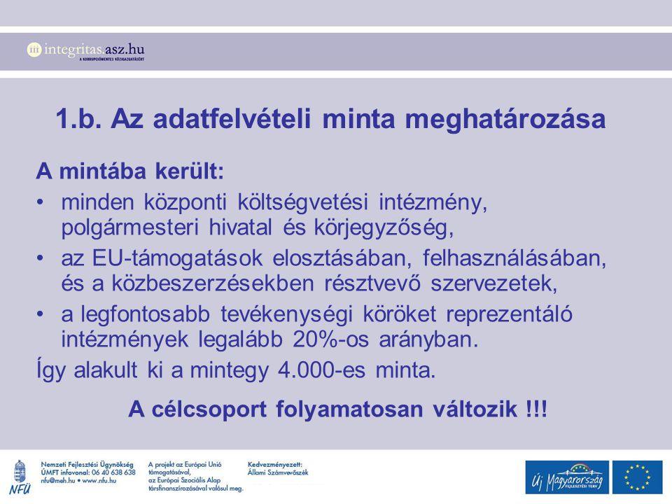 1.b. Az adatfelvételi minta meghatározása A mintába került: minden központi költségvetési intézmény, polgármesteri hivatal és körjegyzőség, az EU-támo