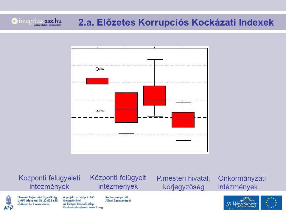 2.a. Előzetes Korrupciós Kockázati Indexek Központi felügyeleti intézmények Központi felügyelt intézmények P.mesteri hivatal, körjegyzőség Önkormányza