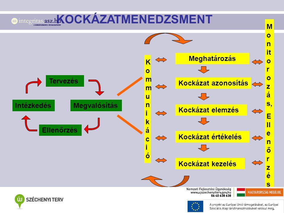 Intézkedés Tervezés Megvalósítás Ellenőrzés Meghatározás Kockázat azonosítás Kockázat elemzés Kockázat értékelés Kockázat kezelés Monitorozás,Ellenőrzés KommunikációKommunikáció KOCKÁZATMENEDZSMENT