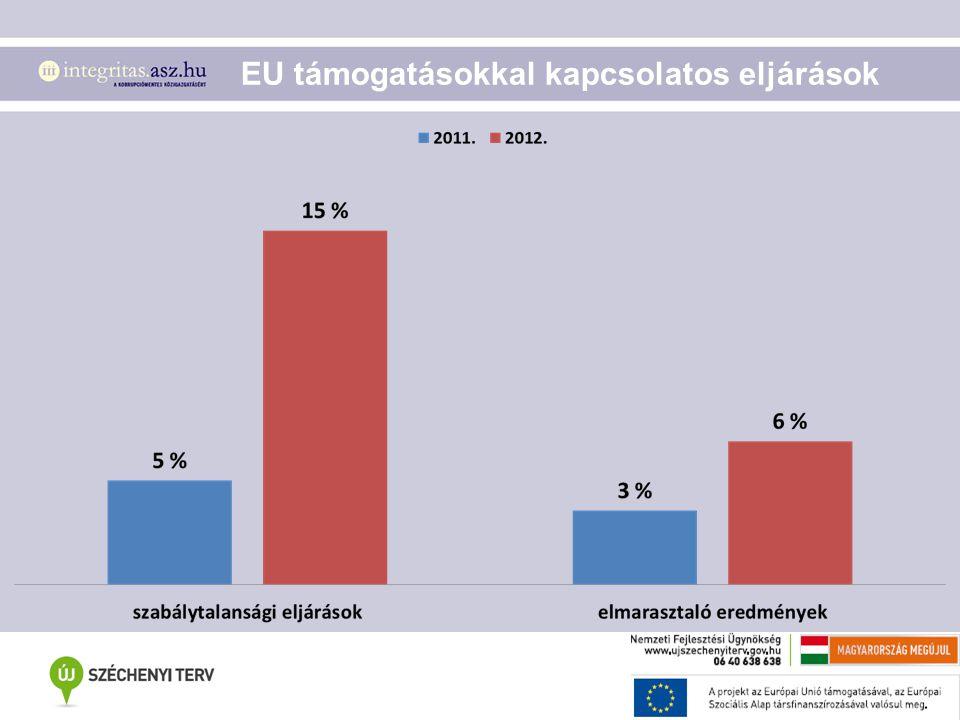 EU támogatásokkal kapcsolatos eljárások