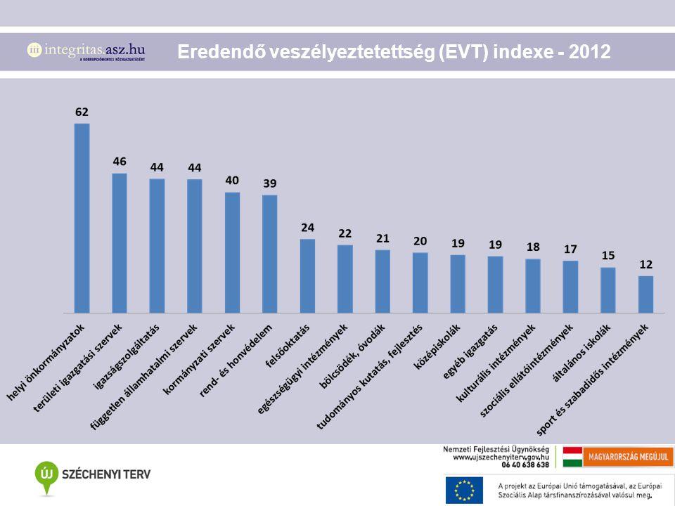 Eredendő veszélyeztetettség (EVT) indexe - 2012