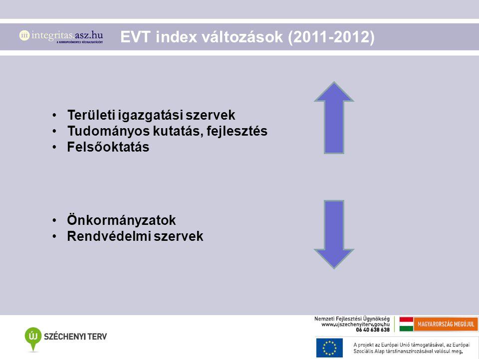 Területi igazgatási szervek Tudományos kutatás, fejlesztés Felsőoktatás Önkormányzatok Rendvédelmi szervek EVT index változások (2011-2012)