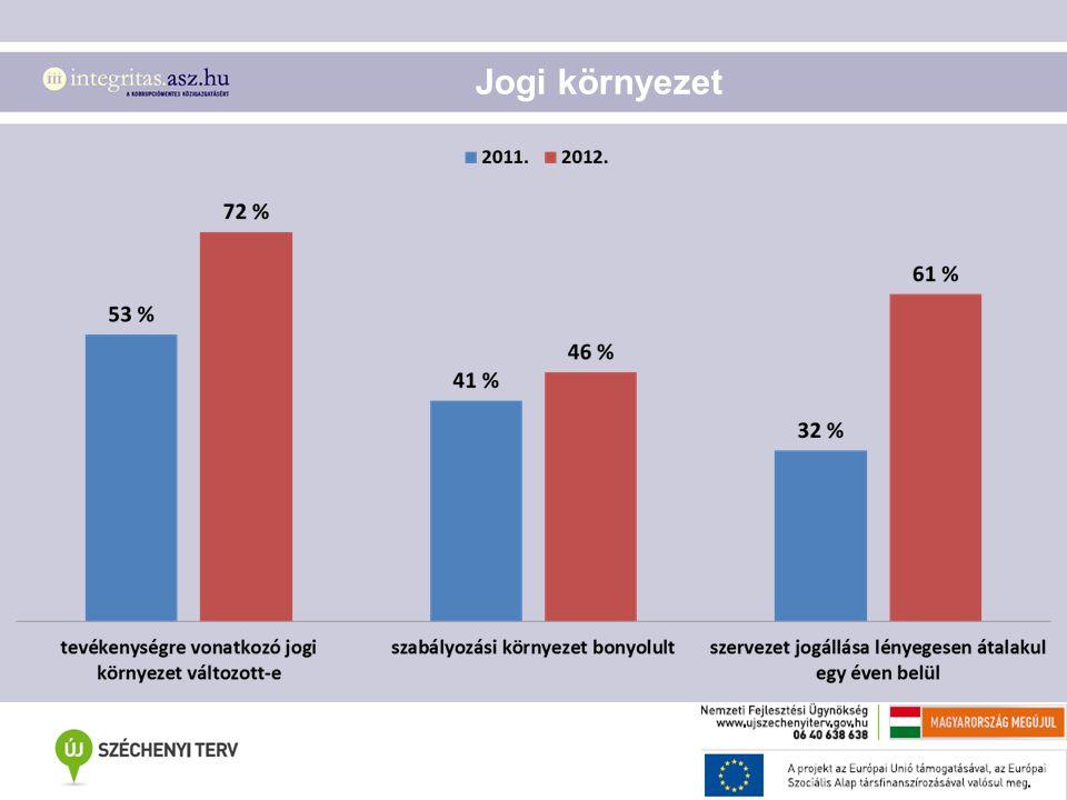 Növelő tényezők (KVNT) indexe - 2012