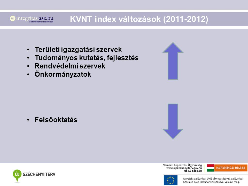 Területi igazgatási szervek Tudományos kutatás, fejlesztés Rendvédelmi szervek Önkormányzatok Felsőoktatás KVNT index változások (2011-2012)