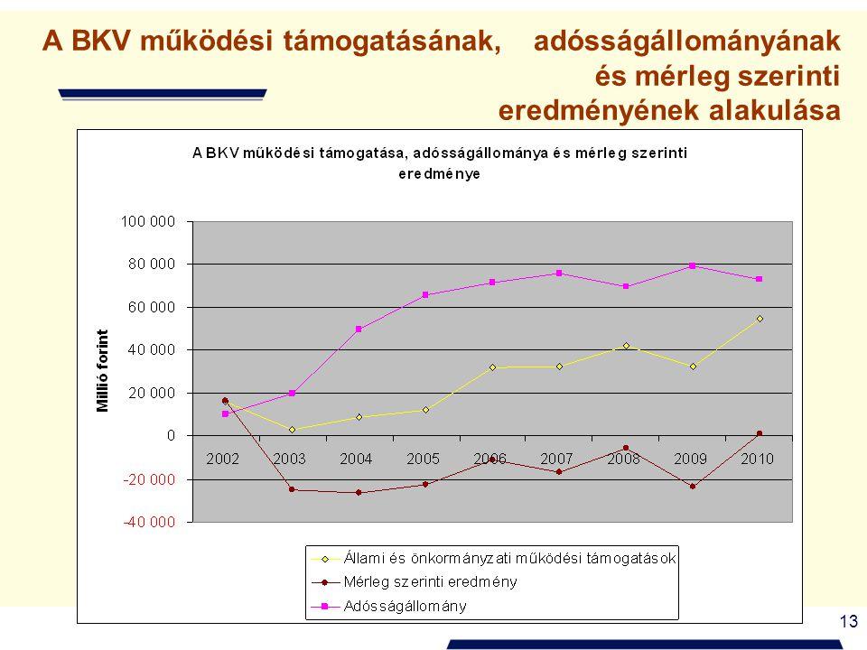 13 A BKV működési támogatásának, adósságállományának és mérleg szerinti eredményének alakulása