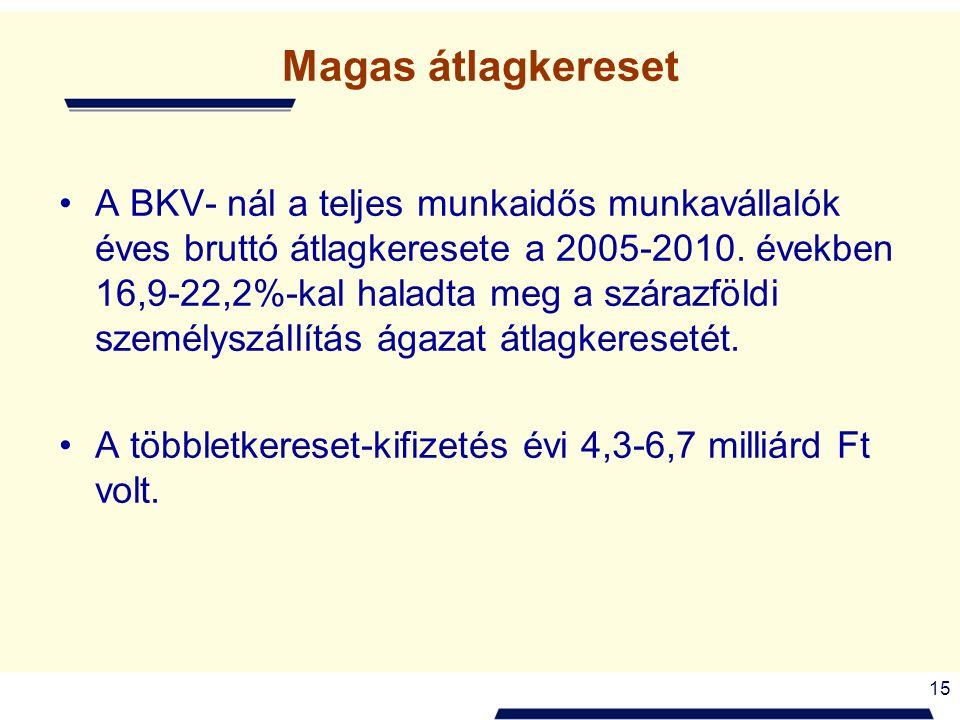 15 Magas átlagkereset A BKV- nál a teljes munkaidős munkavállalók éves bruttó átlagkeresete a 2005-2010. években 16,9-22,2%-kal haladta meg a szárazfö