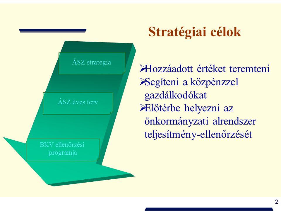 2  Hozzáadott értéket teremteni  Segíteni a közpénzzel gazdálkodókat  Előtérbe helyezni az önkormányzati alrendszer teljesítmény-ellenőrzését BKV ellenőrzési programja ÁSZ éves terv ÁSZ stratégia Stratégiai célok
