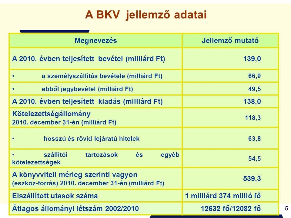 5 A BKV jellemző adatai MegnevezésJellemző mutató A 2010. évben teljesített bevétel (milliárd Ft)139,0 a személyszállítás bevétele (milliárd Ft)66,9 e