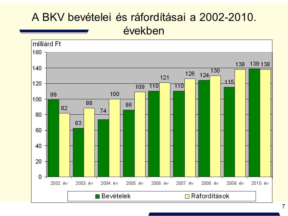 7 A BKV bevételei és ráfordításai a 2002-2010. években