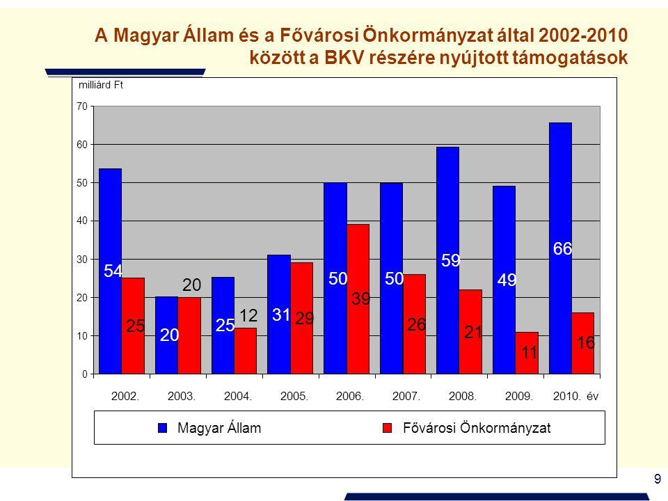 9 A Magyar Állam és a Fővárosi Önkormányzat által 2002-2010 között a BKV részére nyújtott támogatások Hitel átvállalás 36,7 milliárd Ft Feltételek nélkül .