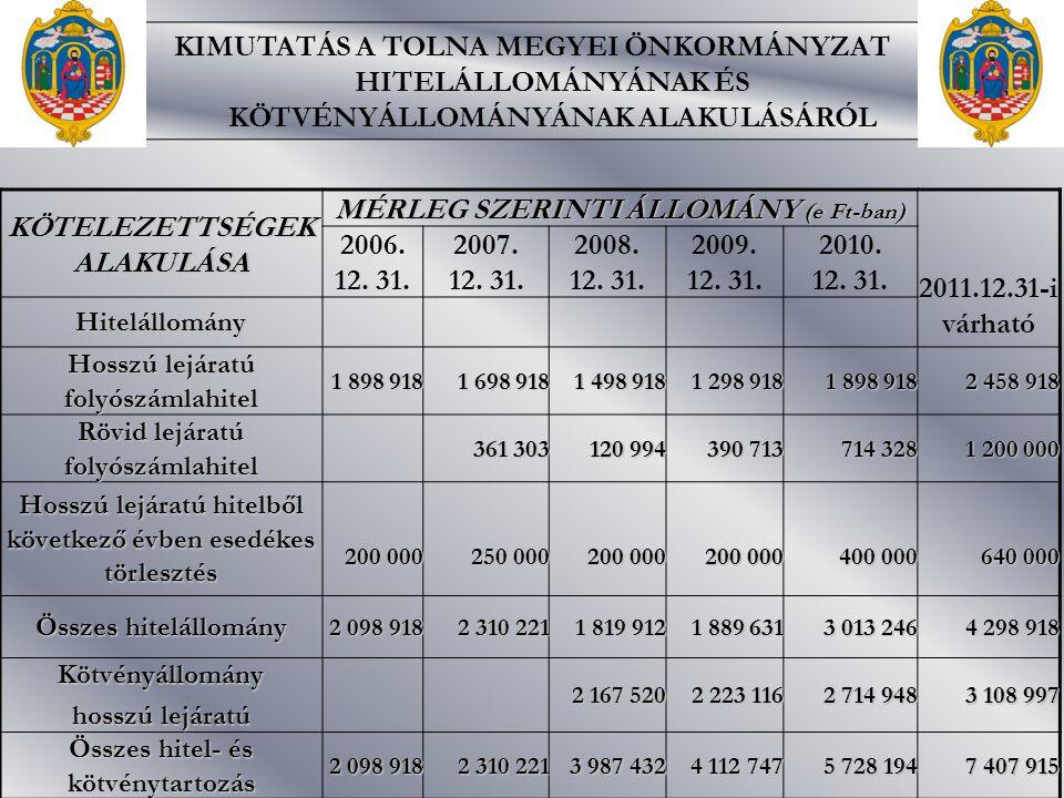 KIMUTATÁS A TOLNA MEGYEI ÖNKORMÁNYZAT HITELÁLLOMÁNYÁNAK ÉS KÖTVÉNYÁLLOMÁNYÁNAK ALAKULÁSÁRÓL KÖTELEZETTSÉGEK ALAKULÁSA MÉRLEG SZERINTI ÁLLOMÁNY (e Ft-ban) 2011.12.31-i várható 2006.