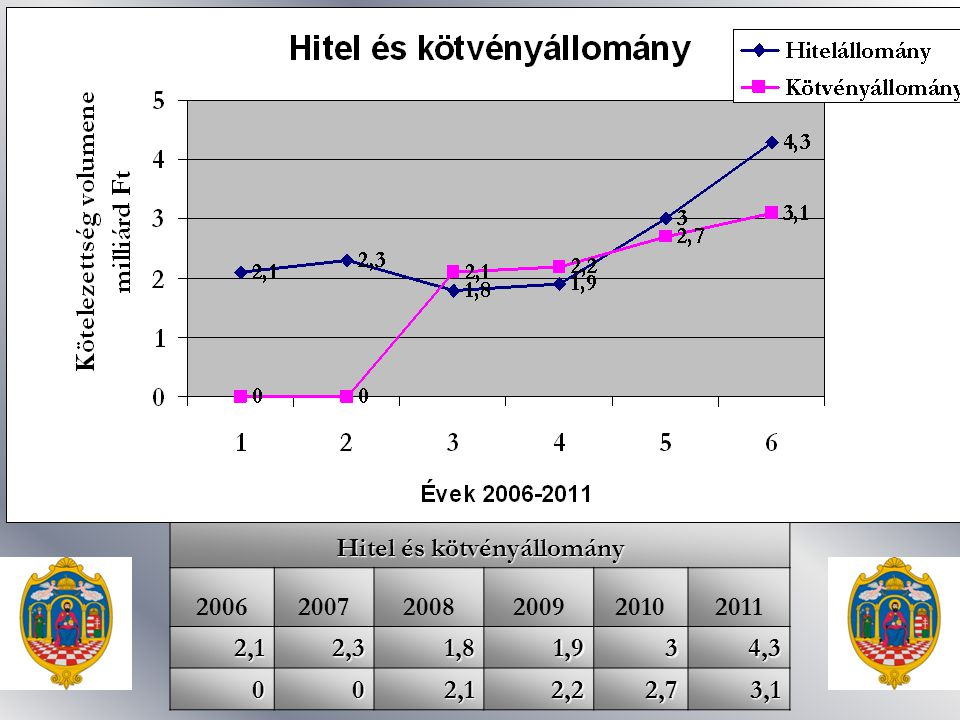 Hitel és kötvényállomány 200620072008200920102011 2,12,31,81,934,3 002,12,22,73,1