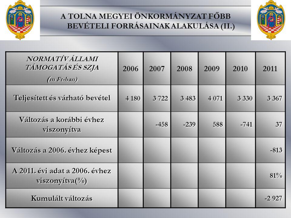 A TOLNA MEGYEI ÖNKORMÁNYZAT FŐBB BEVÉTELI FORRÁSAINAK ALAKULÁSA (II.) NORMATÍV ÁLLAMI TÁMOGATÁS ÉS SZJA ( m Ft-ban) 200620072008200920102011 Teljesített és várható bevétel 4 180 3 722 3 483 4 071 3 330 3 367 Változás a korábbi évhez viszonyítva -458-239588-74137 Változás a 2006.