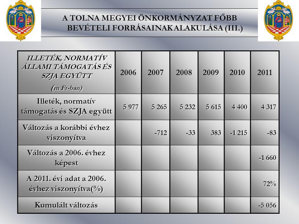 ILLETÉK, NORMATÍV ÁLLAMI TÁMOGATÁS ÉS SZJA EGYÜTT ( m Ft-ban) 200620072008200920102011 Illeték, normatív támogatás és SZJA együtt 5 977 5 265 5 232 5 615 4 400 4 317 Változás a korábbi évhez viszonyítva -712-33383 -1 215 -83 Változás a 2006.