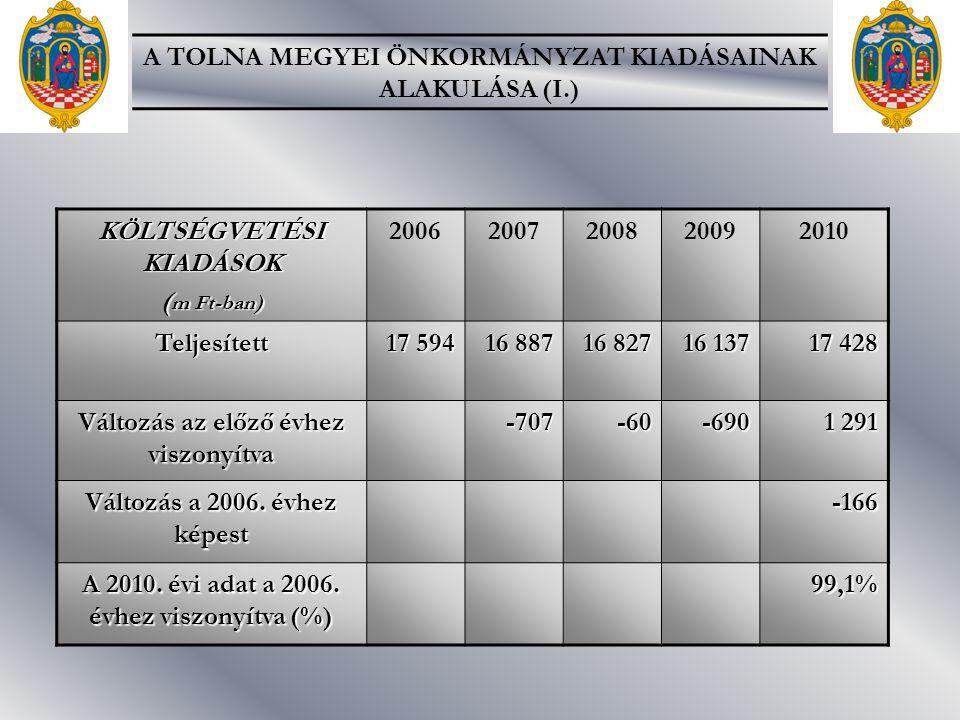 KÖLTSÉGVETÉSI KIADÁSOK ( m Ft-ban) 20062007200820092010Teljesített 17 594 16 887 16 827 16 137 17 428 Változás az előző évhez viszonyítva -707-60-690 1 291 Változás a 2006.