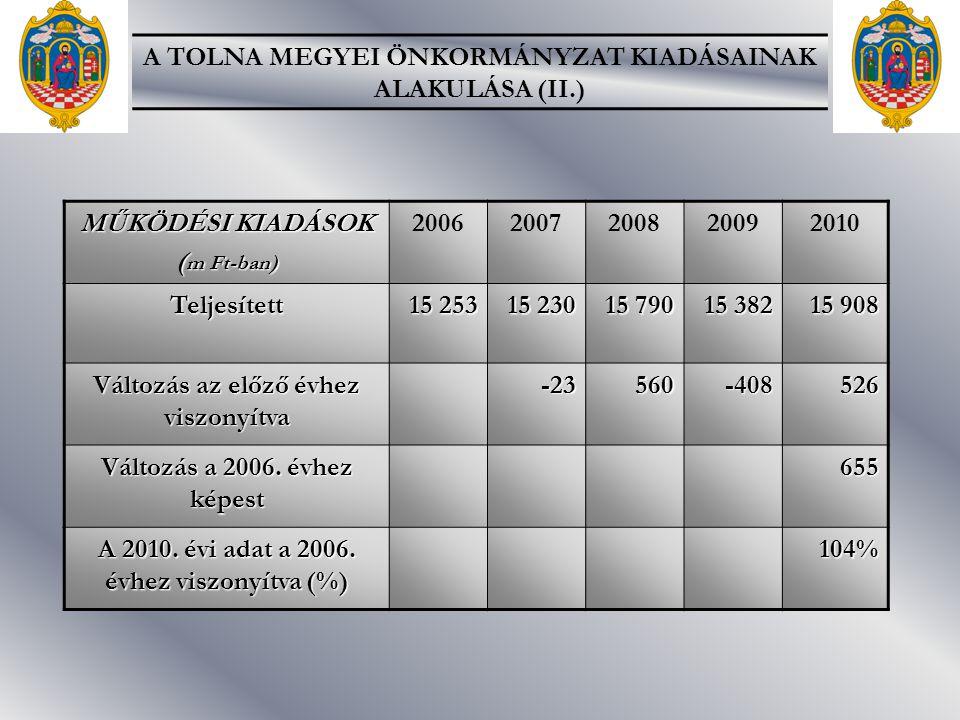 MŰKÖDÉSI KIADÁSOK ( m Ft-ban) 20062007200820092010Teljesített 15 253 15 230 15 790 15 382 15 908 Változás az előző évhez viszonyítva -23560-408526 Változás a 2006.
