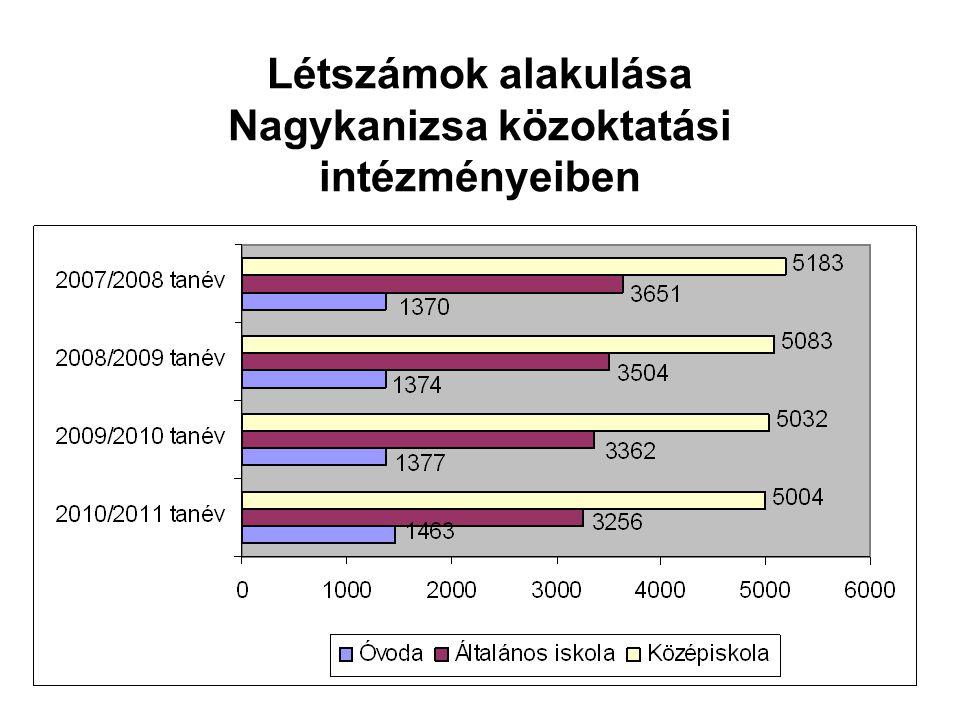 Csoportszámok alakulása Nagykanizsa közoktatási intézményeiben
