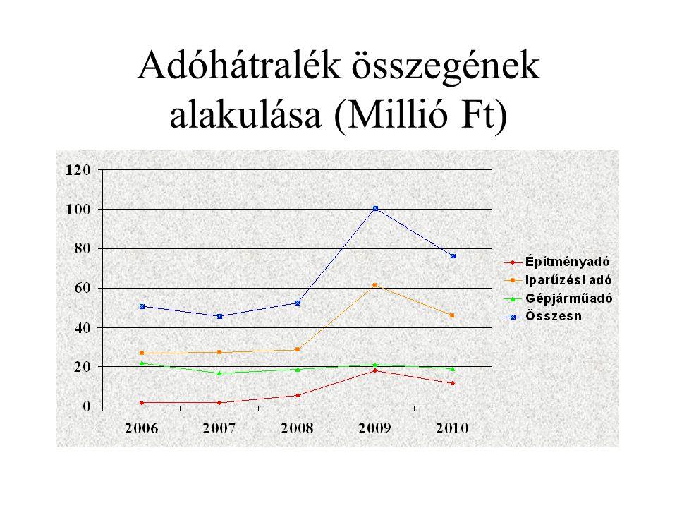A kivetett és beszedett adó alakulása (Millió Ft-ban)