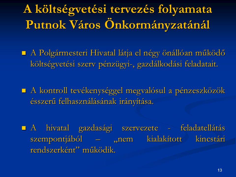 13 A költségvetési tervezés folyamata Putnok Város Önkormányzatánál A Polgármesteri Hivatal látja el négy önállóan működő költségvetési szerv pénzügyi-, gazdálkodási feladatait.