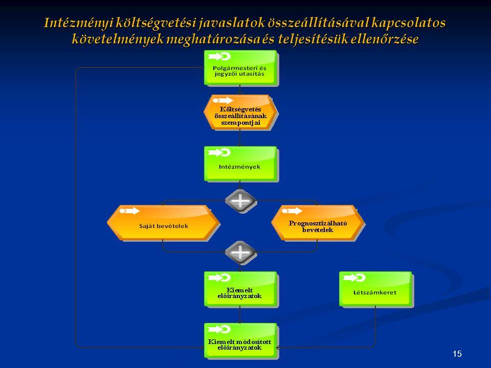 15 Intézményi költségvetési javaslatok összeállításával kapcsolatos követelmények meghatározása és teljesítésük ellenőrzése