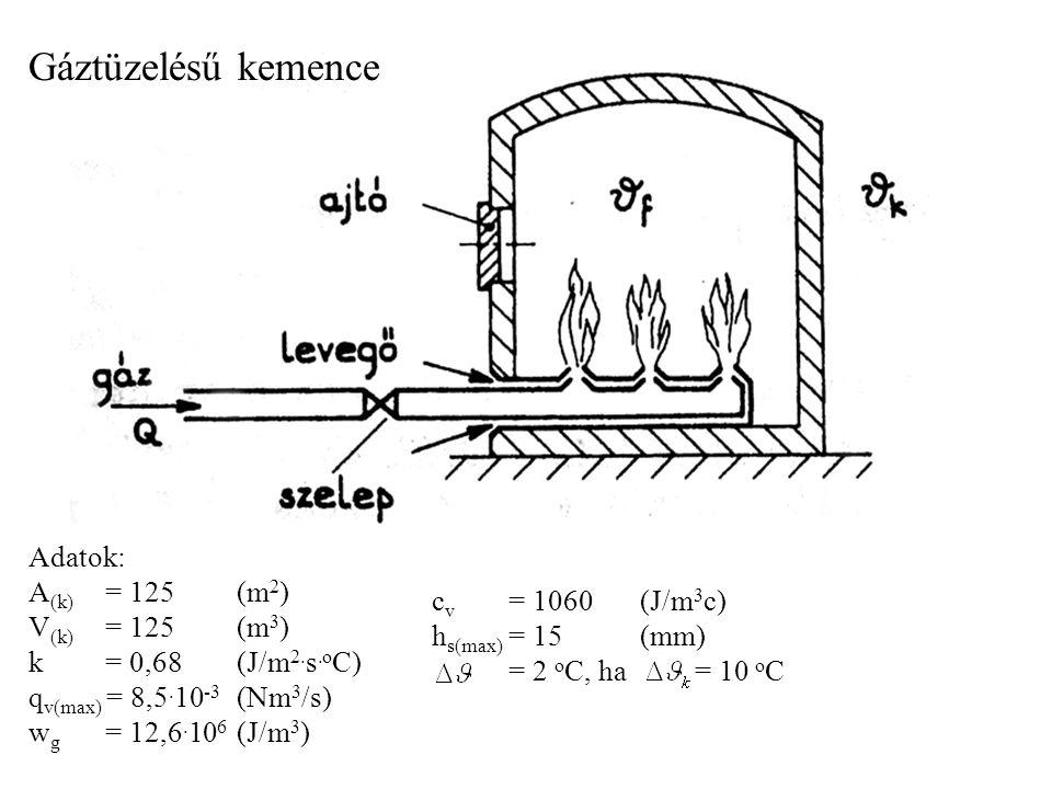 Gáztüzelésű kemence Adatok: A (k) = 125 (m 2 ) V (k) = 125 (m 3 ) k= 0,68 (J/m 2.