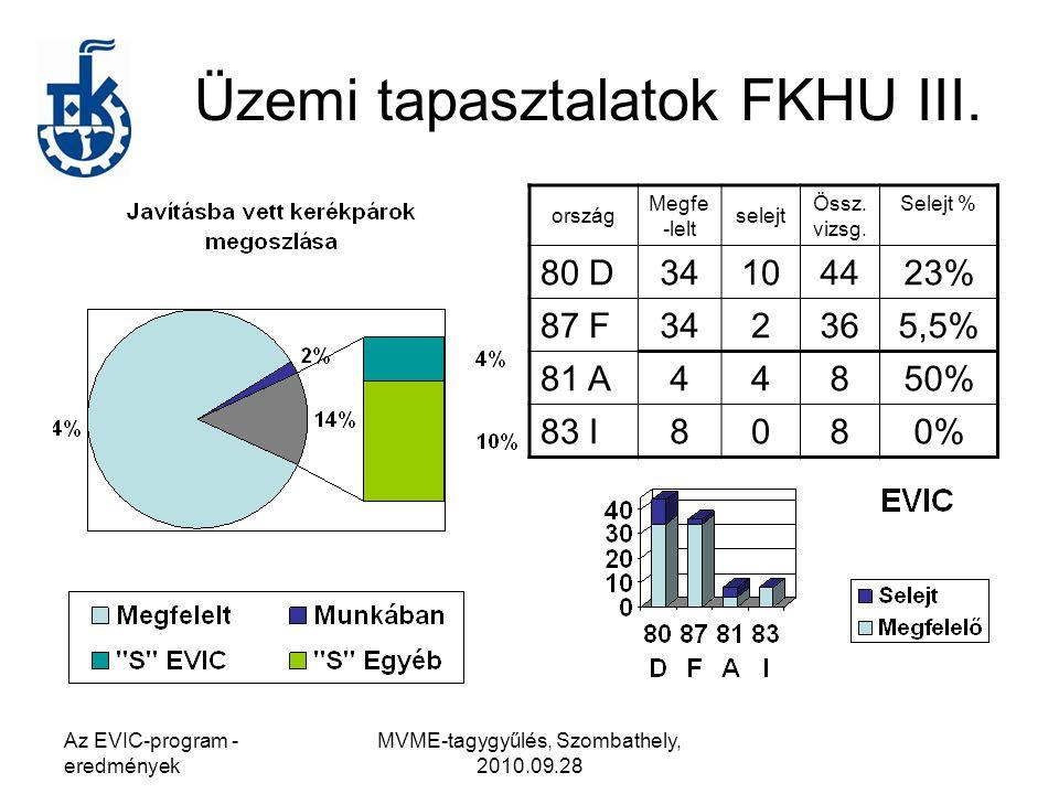 Az EVIC-program - eredmények MVME-tagygyűlés, Szombathely, 2010.09.28 Üzemi tapasztalatok FKHU III.