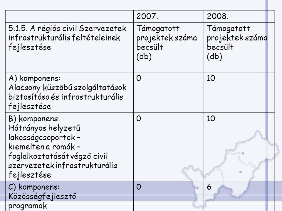 2007.2008. 5.1.5.