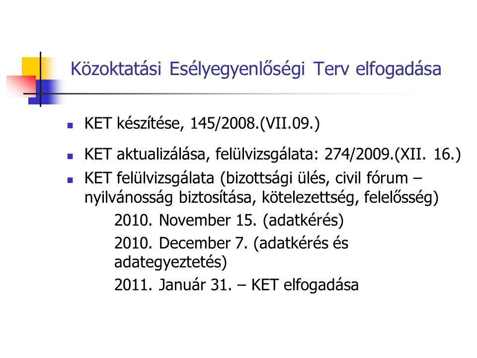 Közoktatási Esélyegyenlőségi Terv elfogadása KET készítése, 145/2008.(VII.09.) KET aktualizálása, felülvizsgálata: 274/2009.(XII. 16.) KET felülvizsgá