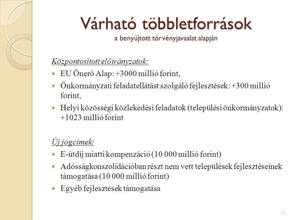 Várható többletforrások a benyújtott törvényjavaslat alapján Központosított előirányzatok: EU Önerő Alap: +3000 millió forint, Önkormányzati feladatellátást szolgáló fejlesztések: +300 millió forint, Helyi közösségi közlekedési feladatok (települési önkormányzatok): +1023 millió forint Új jogcímek: E-útdíj miatti kompenzáció (10 000 millió forint) Adósságkonszolidációban részt nem vett települések fejlesztéseinek támogatása (10 000 millió forint) Egyéb fejlesztések támogatása 11