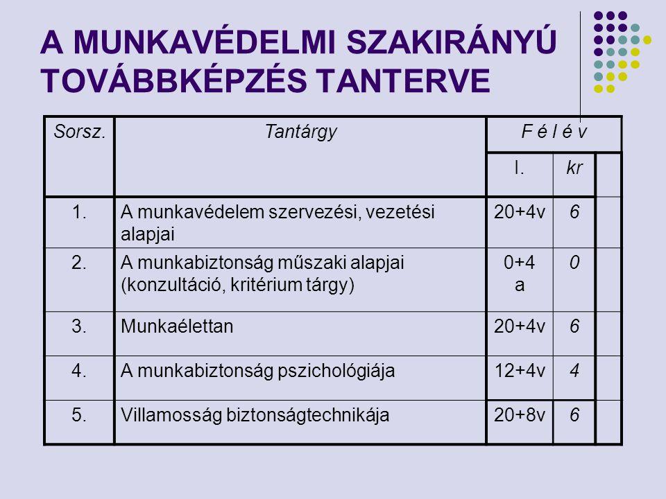A MUNKAVÉDELMI SZAKIRÁNYÚ TOVÁBBKÉPZÉS TANTERVE Sorsz.TantárgyF é l é v I.kr 1.A munkavédelem szervezési, vezetési alapjai 20+4v6 2.A munkabiztonság m