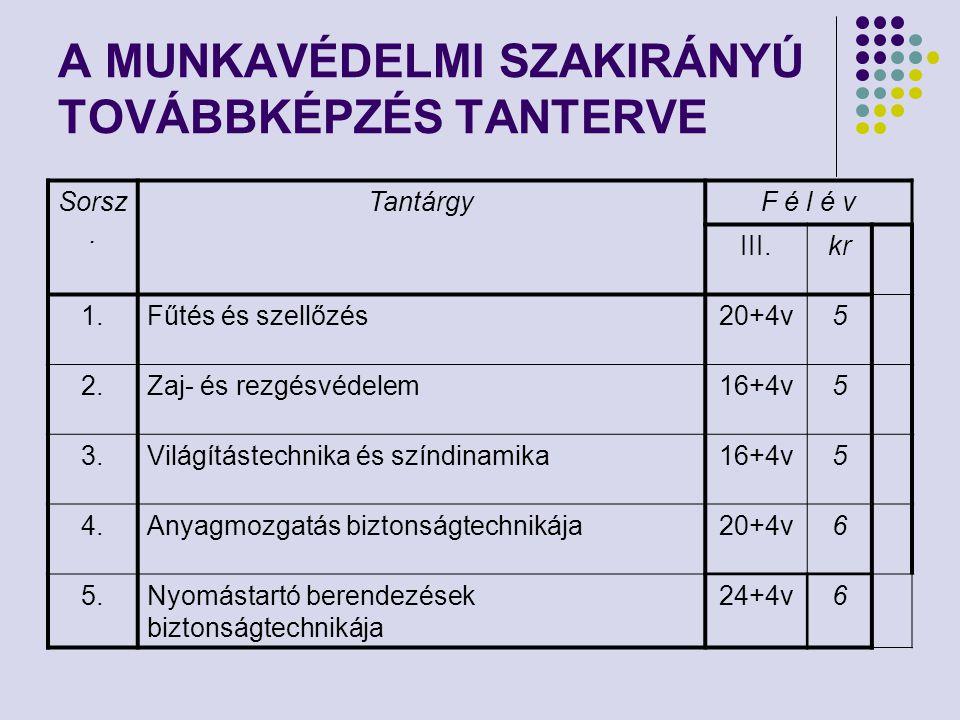 A MUNKAVÉDELMI SZAKIRÁNYÚ TOVÁBBKÉPZÉS TANTERVE Sorsz. TantárgyF é l é v III.kr 1.Fűtés és szellőzés20+4v5 2.Zaj- és rezgésvédelem16+4v5 3.Világításte