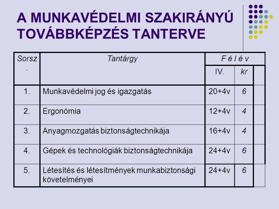 A MUNKAVÉDELMI SZAKIRÁNYÚ TOVÁBBKÉPZÉS TANTERVE Sorsz. TantárgyF é l é v IV.kr 1.Munkavédelmi jog és igazgatás20+4v6 2.Ergonómia12+4v4 3.Anyagmozgatás