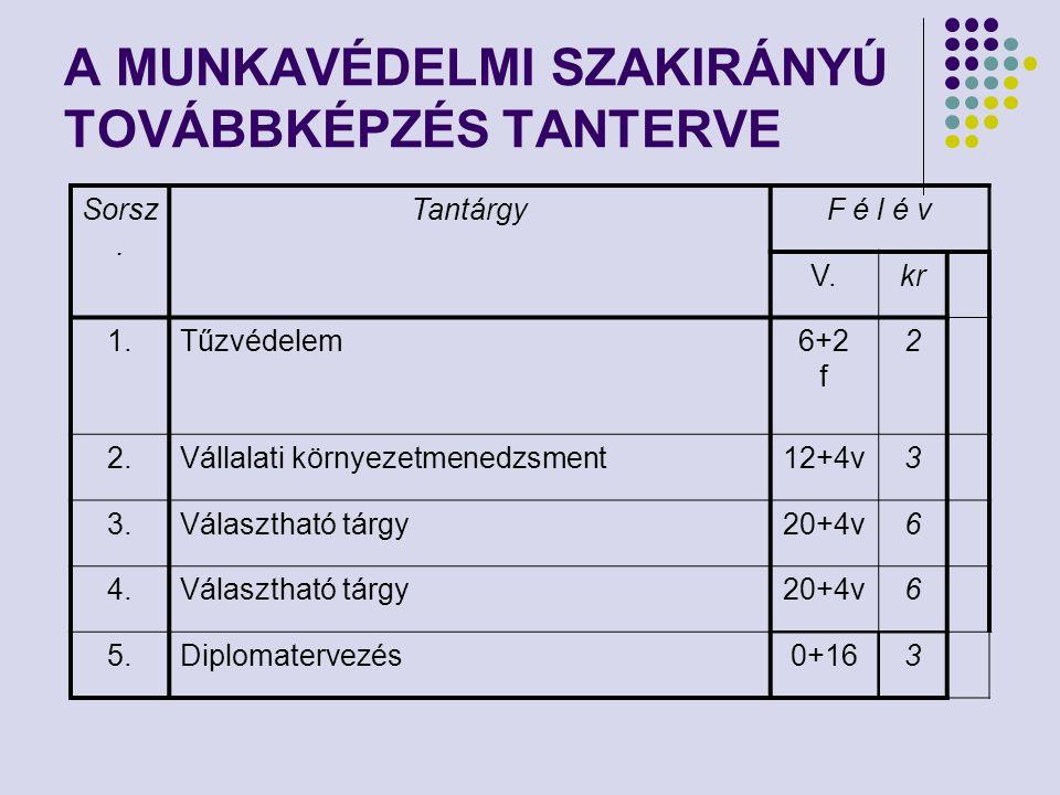A MUNKAVÉDELMI SZAKIRÁNYÚ TOVÁBBKÉPZÉS TANTERVE Sorsz. TantárgyF é l é v V.kr 1.Tűzvédelem6+2 f 2 2.Vállalati környezetmenedzsment12+4v3 3.Választható