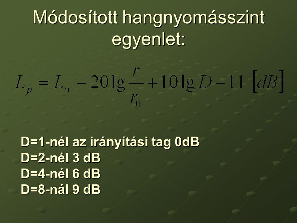 Módosított hangnyomásszint egyenlet: D=1-nél az irányítási tag 0dB D=2-nél 3 dB D=4-nél 6 dB D=8-nál 9 dB