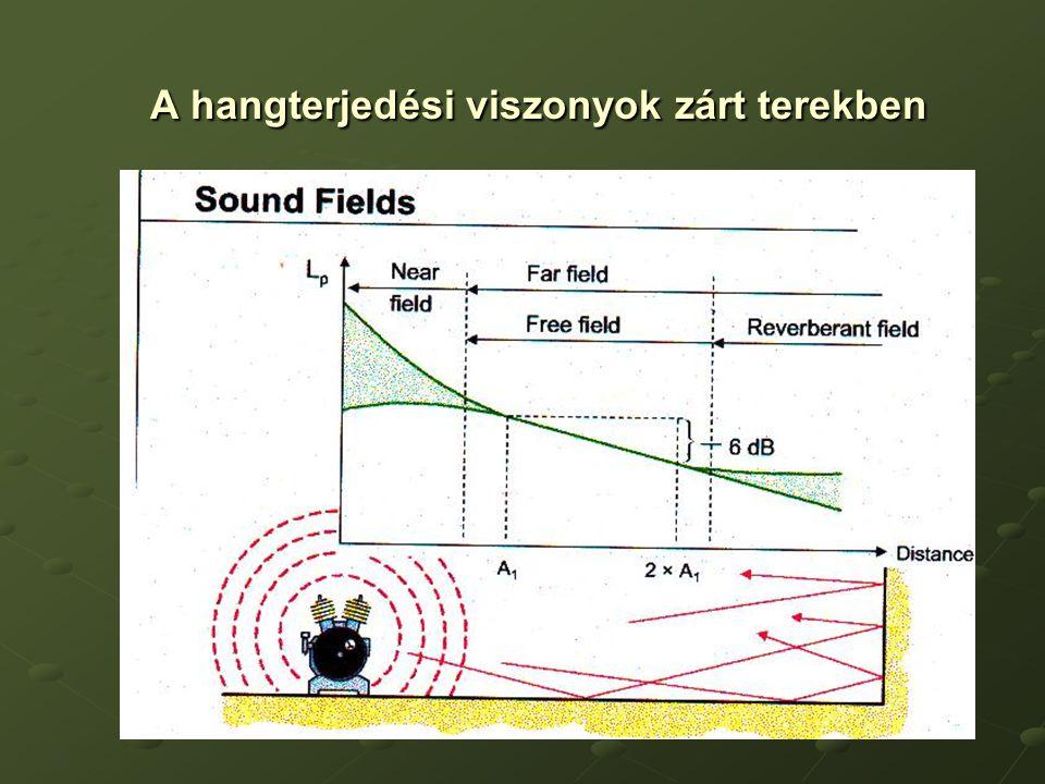 A hangterjedési viszonyok zárt terekben A hangterjedési viszonyok zárt terekben