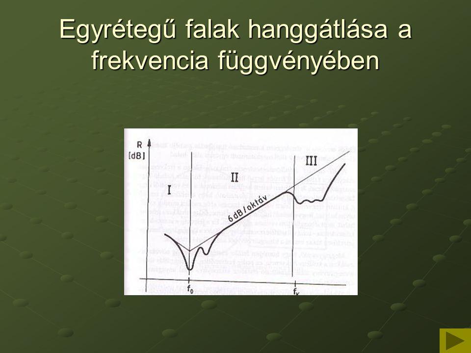 Egyrétegű falak hanggátlása a frekvencia függvényében