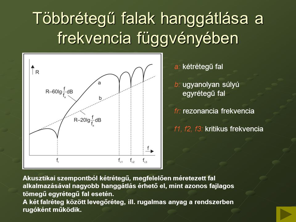 Többrétegű falak hanggátlása a frekvencia függvényében a: kétrétegű fal b: ugyanolyan súlyú egyrétegű fal fr: rezonancia frekvencia f1, f2, f3: kritik