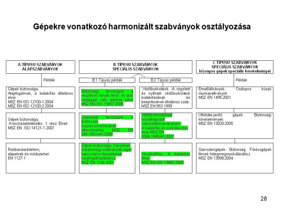28 Gépekre vonatkozó harmonizált szabványok osztályozása