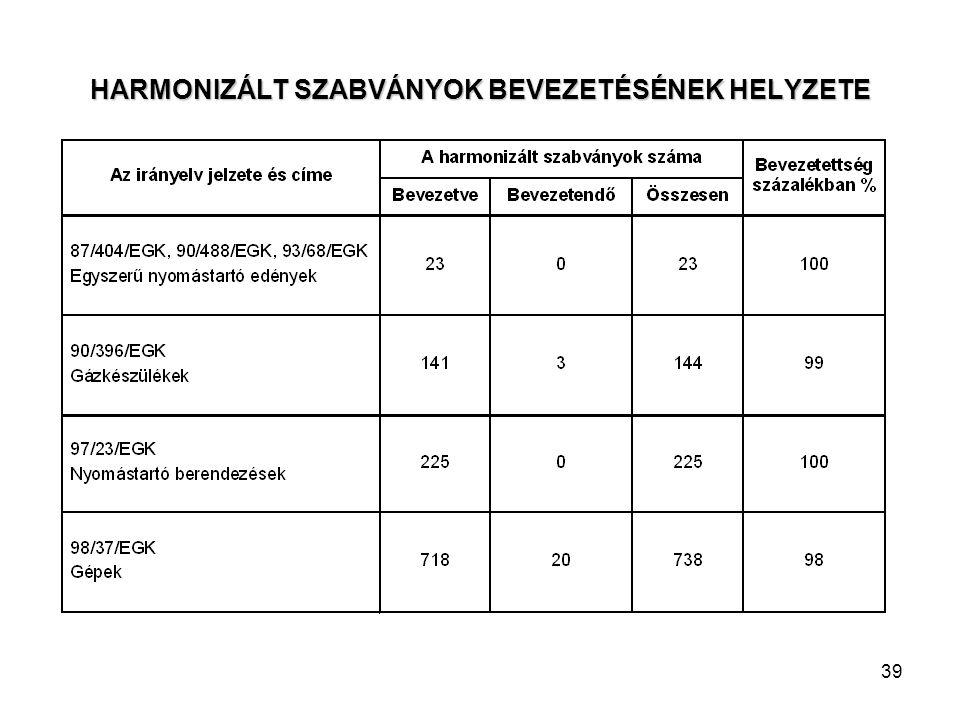 39 HARMONIZÁLT SZABVÁNYOK BEVEZETÉSÉNEK HELYZETE