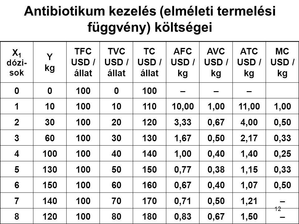 12 Antibiotikum kezelés (elméleti termelési függvény) költségei X 1 dózi- sok Y kg TFC USD / állat TVC USD / állat TC USD / állat AFC USD / kg AVC USD