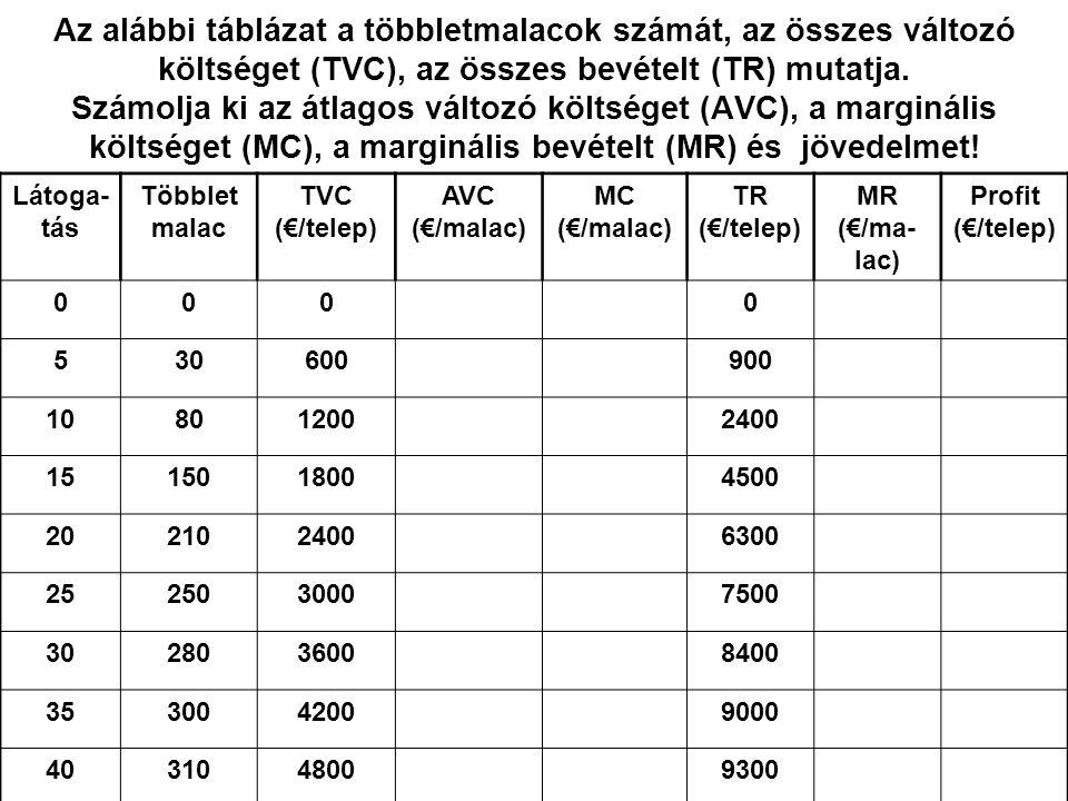 26 Az alábbi táblázat a többletmalacok számát, az összes változó költséget (TVC), az összes bevételt (TR) mutatja. Számolja ki az átlagos változó költ