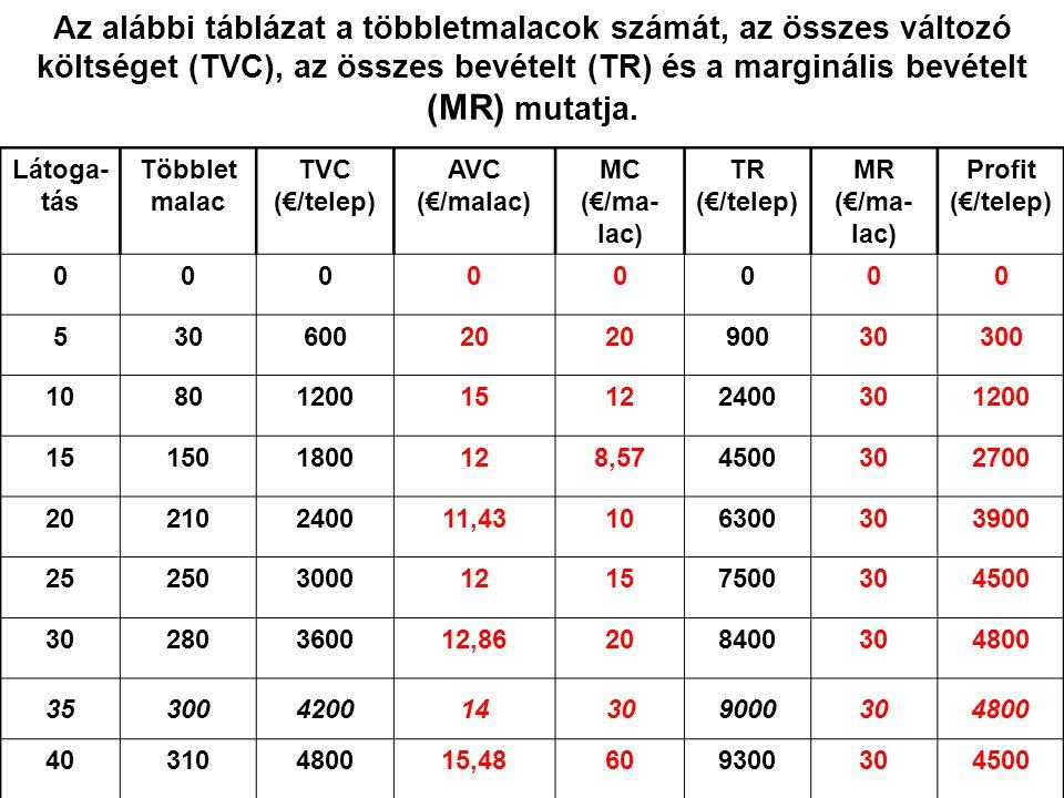 27 Az alábbi táblázat a többletmalacok számát, az összes változó költséget (TVC), az összes bevételt (TR) és a marginális bevételt (MR) mutatja. Látog