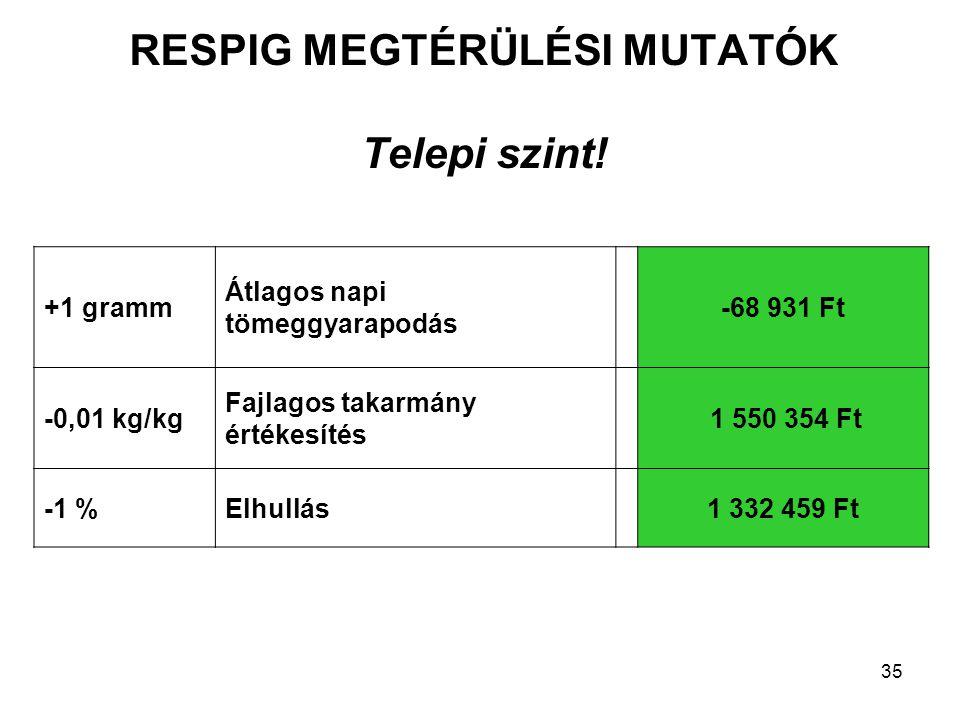 RESPIG MEGTÉRÜLÉSI MUTATÓK Telepi szint! +1 gramm Átlagos napi tömeggyarapodás -68 931 Ft -0,01 kg/kg Fajlagos takarmány értékesítés 1 550 354 Ft -1 %